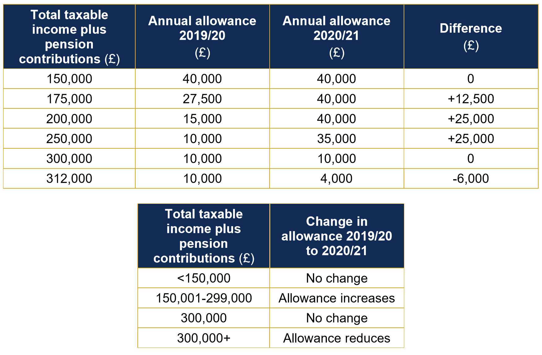 Tapered Annual Allowance